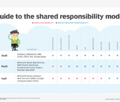 The cloud shared responsibility model for IaaS, PaaS and SaaS